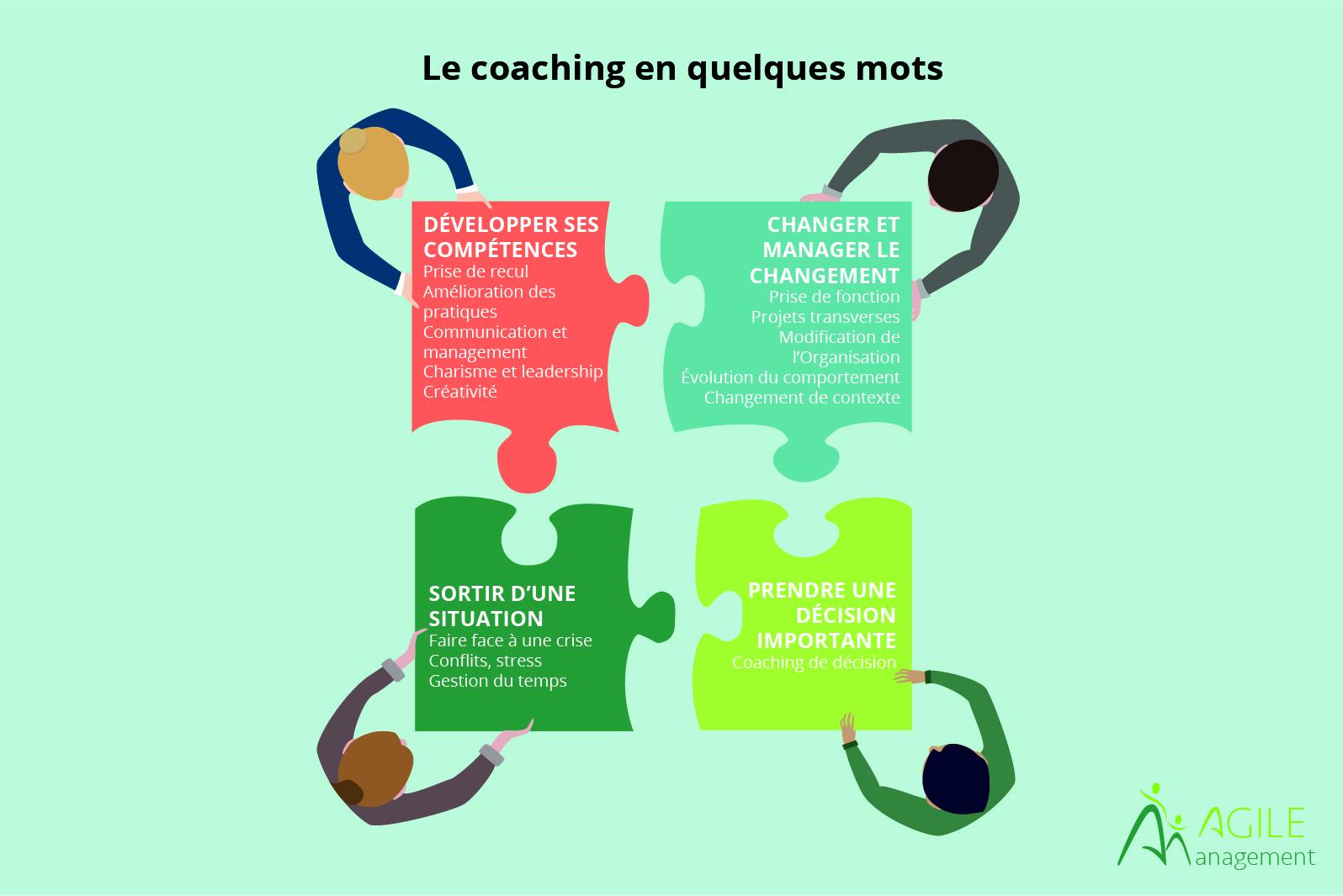Le coaching en quelques mots