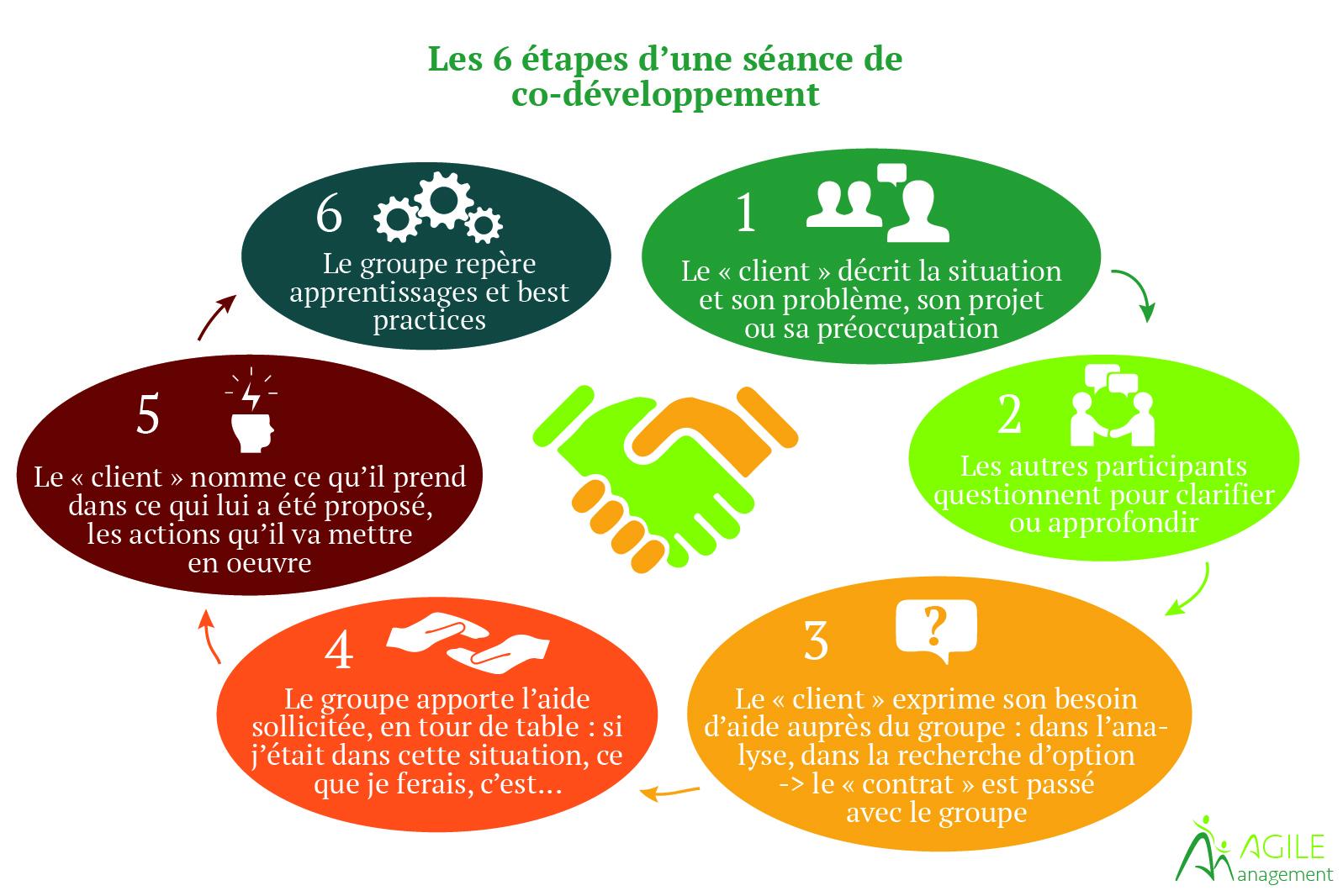 Les 6 etapes d une sceance de co-developpement